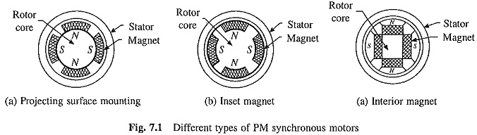 Synchronous Motors Types