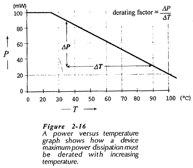 Temperature Effect on Semiconductor Diode