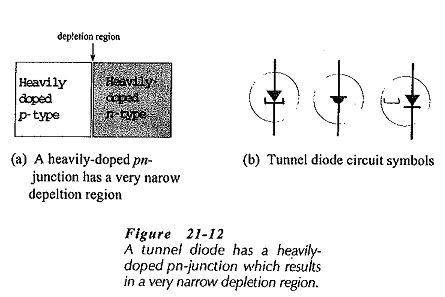 Tunnel Diode Operation and Characteristics