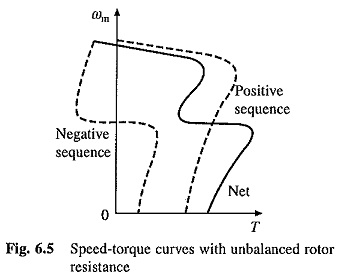 Unbalanced Rotor Impedance Operation