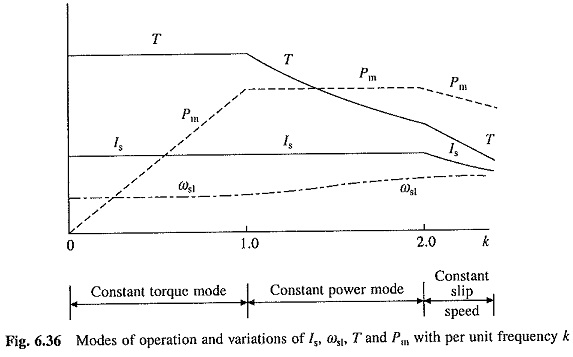 Variable Frequency Control of Induction Motor Drive