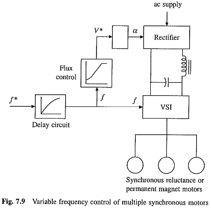 Variable Frequency Control of Multiple Synchronous Motors