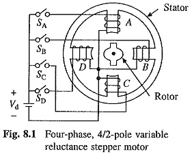 Variable Reluctance Stepper Motor