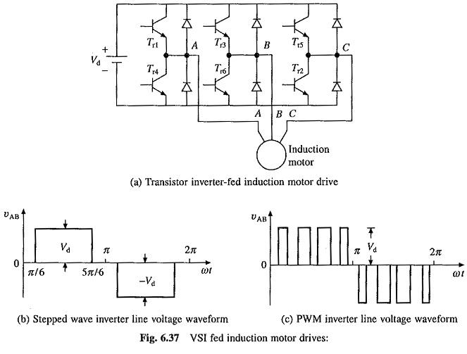 Voltage Source Inverter Control of Induction Motor
