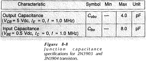 BJT Cutoff Frequency and Capacitance