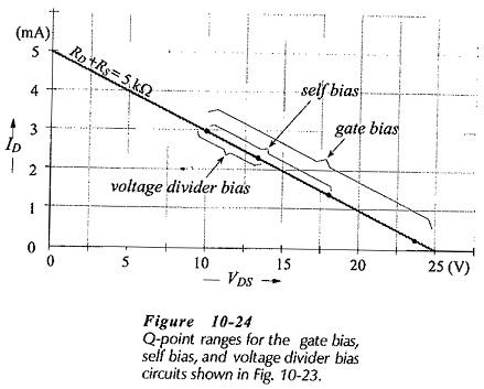 Basic JFET Biasing Circuits Comparison