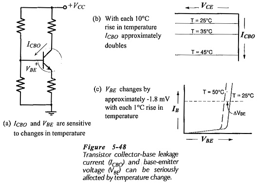 Bias Circuit Thermal Stability