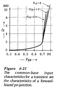 Input Characteristics of Common Base Configuration