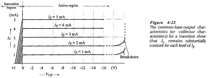 Output Characteristics of Common Base Configuration