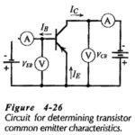 CE Transistor Characteristics