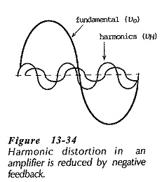 Effects of Negative Feedback in Amplifiers