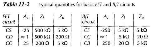 FET and BJT Difference