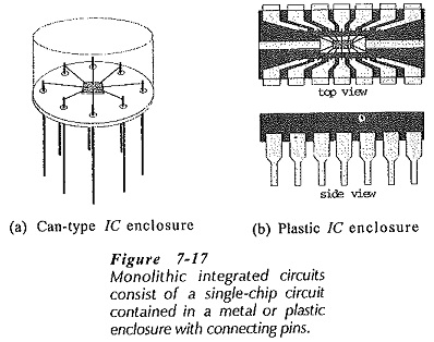 Integrated Circuits Fabrication Process