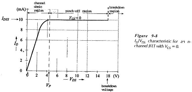 jfet characteristics curve