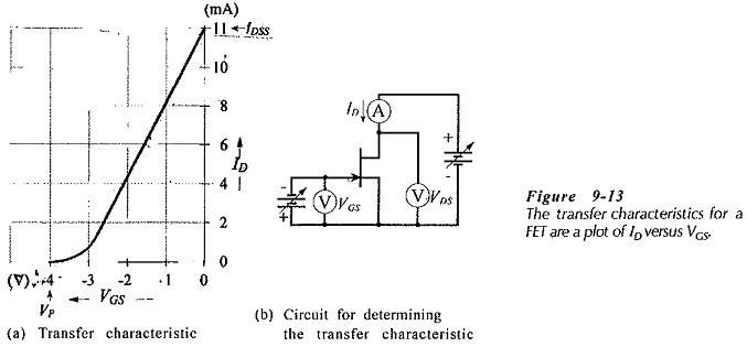 Transfer Characteristics of jfet