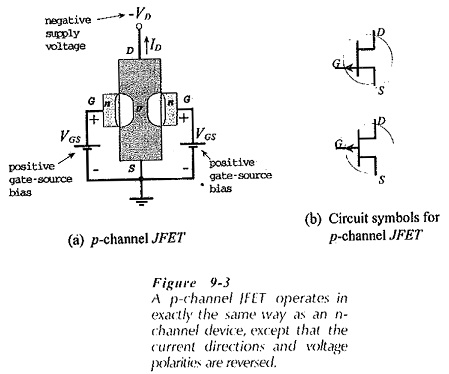 Junction Field Effect Transistor Theory