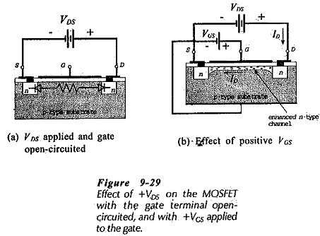 MOSFET Construction and Characteristics