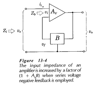 Effect of Negative Feedback on Input Impedance
