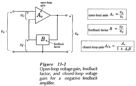 Voltage Gain with Negative Feedback Amplifier