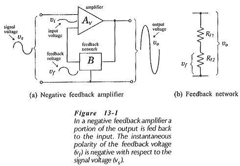 Voltage Series Negative Feedback Amplifier