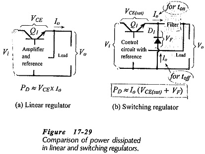 Switching Regulator Operation