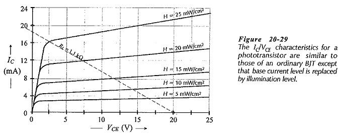 Phototransistor Characteristics