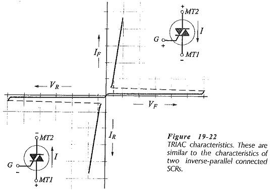 TRIAC Operation and Characteristics