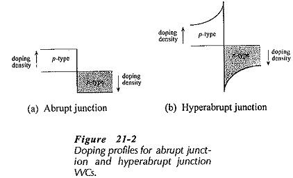 Voltage Variable Capacitors