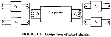 Comparator Equation in Power System Protection