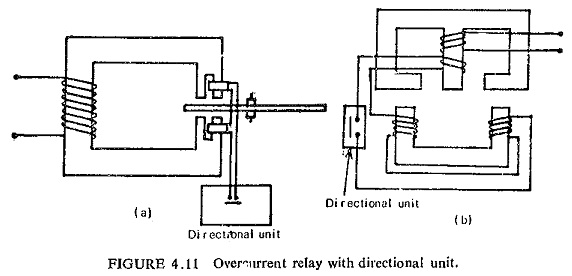 Directional Relays