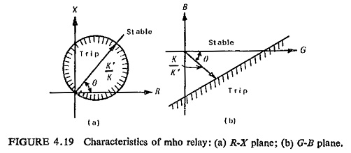 Distance Relays Types