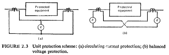 Methods of Discrimination in Power System Protection