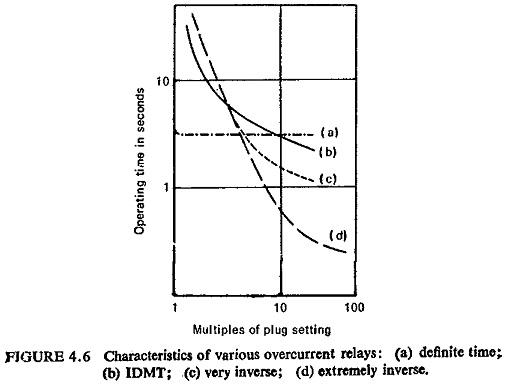 Overcurrent Relay Characteristics