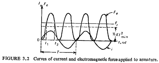 Types of Electromagnetic Relays