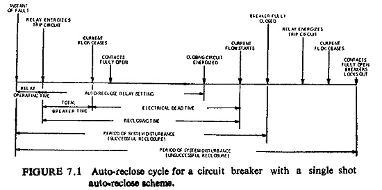 Auto Reclosing Scheme