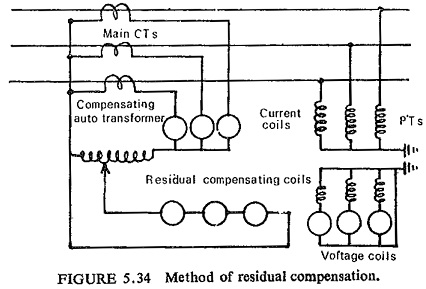 Current and Voltage Connection in Distance Relay