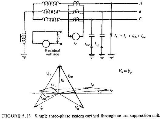 Directional Earth Fault Relay