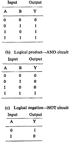 Logic Circuit in Static Relay | Basic Operations