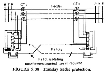 Pilot Wire Protection Relay
