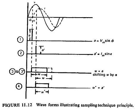 Static Amplitude Comparator