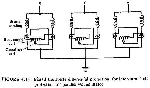 Stator Protection