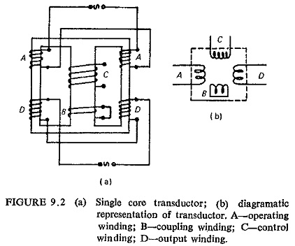Transductor Relay