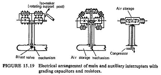 Development of Airblast Circuit Breaker