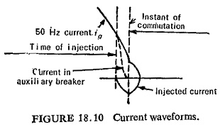 Indirect Testing of Circuit Breaker