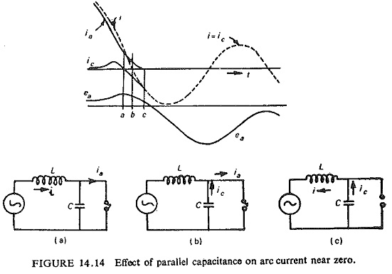 Interaction of Circuit Breaker