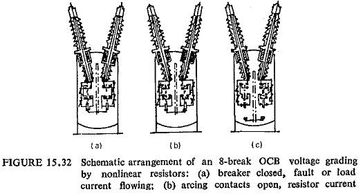 Non Linear Resistance Shunts