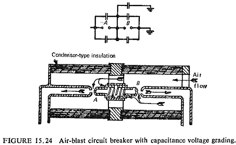 Performance of Circuit Breaker System Requirements