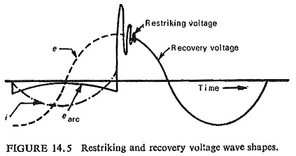 Recovery Voltage