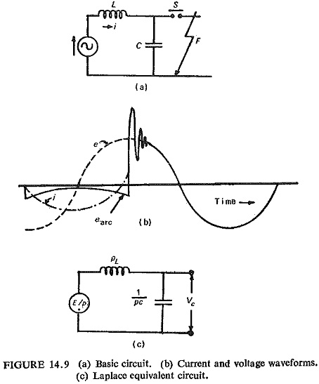 Restriking Voltage Transient