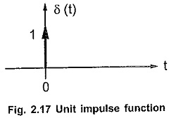 Laplace Transform of Impulse Function
